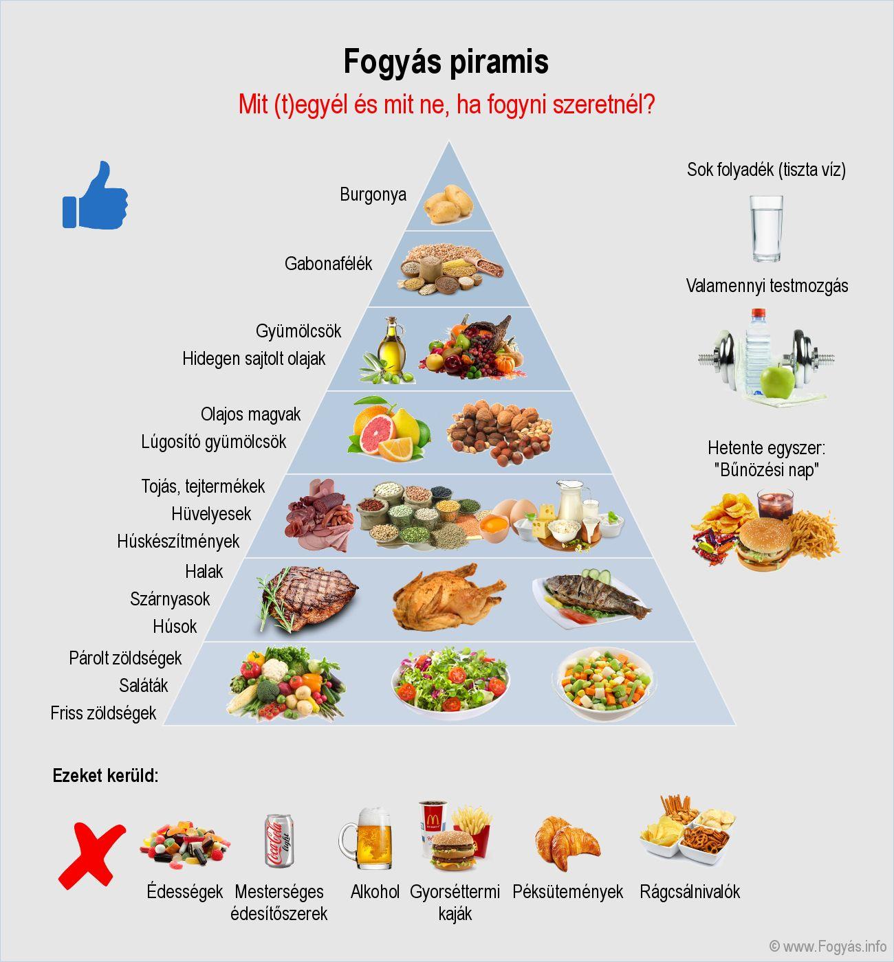 Hogyan kell fogyni a 31 napos menü