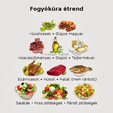 garantált fogyókúrás tippek