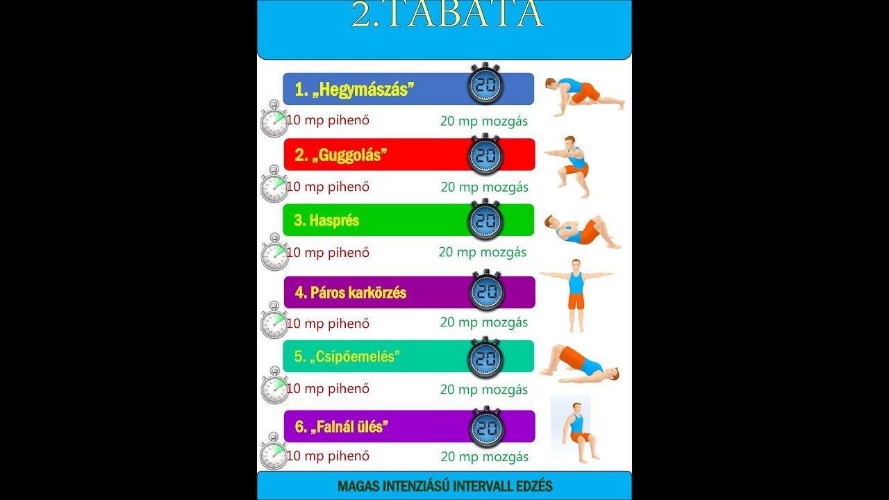 Expressz zsírégetés 5 perc alatt – Itt a Tabata! | Well&fit