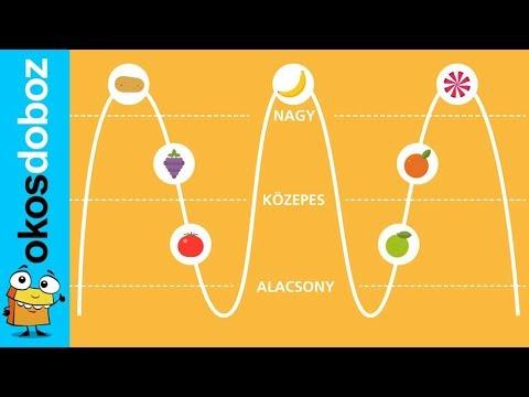 súlycsökkenés glikémiás terhelés