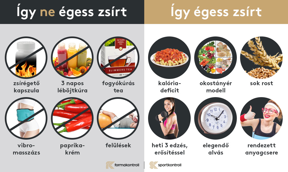 Égessen zsírt testedzéssel! - EgészségKalauz, Hogyan éget zsírt ülve