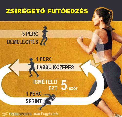 egyszerű módszerek a testzsír gyors elvesztésére
