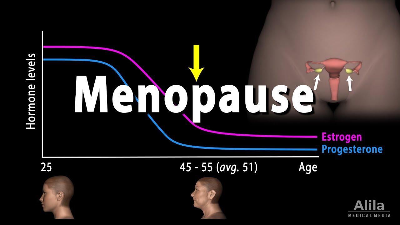 menopauza hrt fogyás