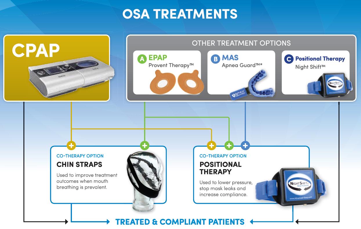 Alvási apnoe kezelések: fogyás, CPAP, eszközök, sebészet - Alvászavarok -