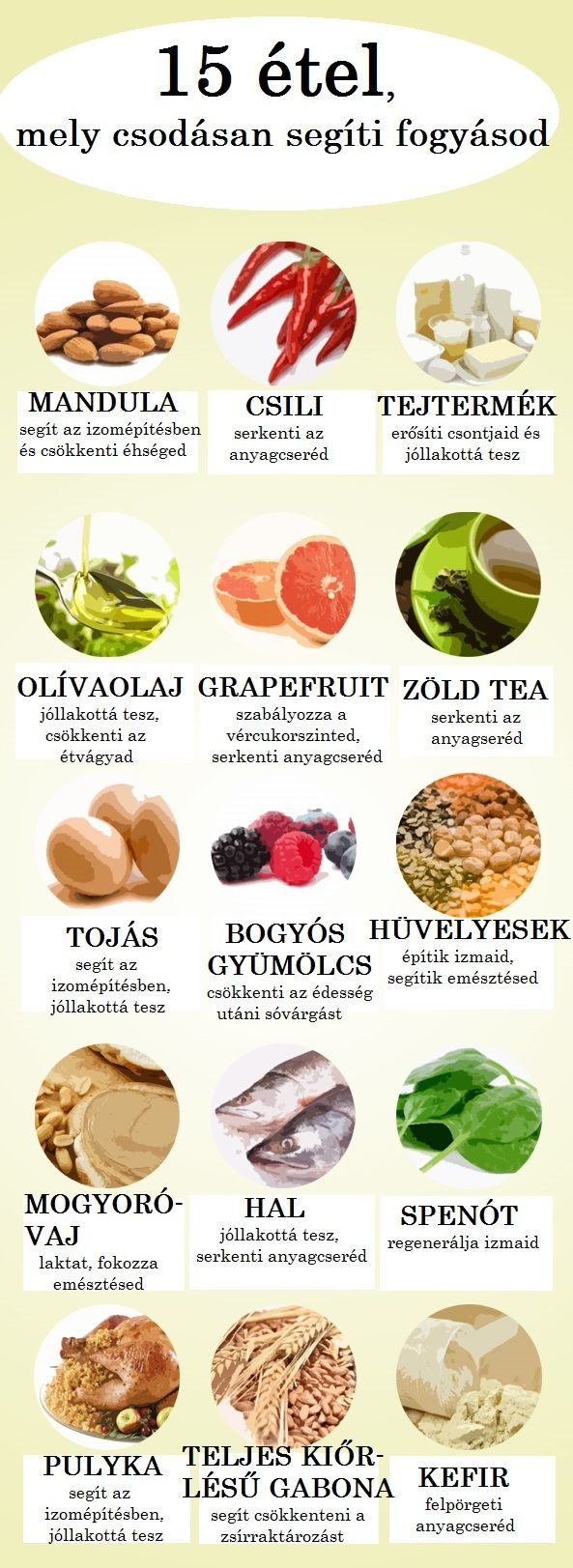 mit lehet enni zsírégetővel