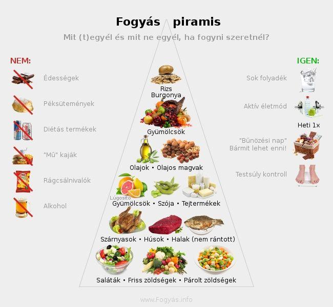 fogyni egészséges ételeket)