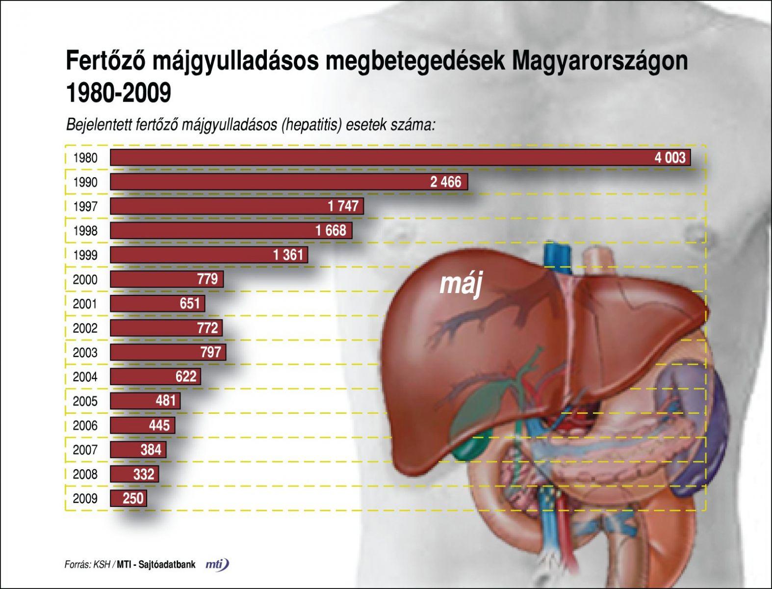 hepatitis tünetek fogyás