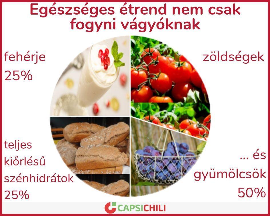 hatékony fogyókúrás étkezések)