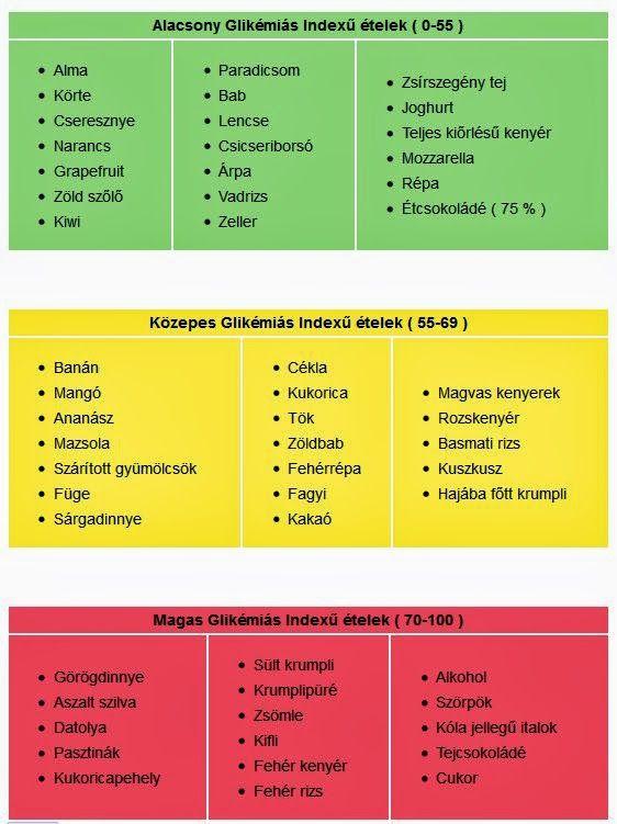 index a fogyáshoz)