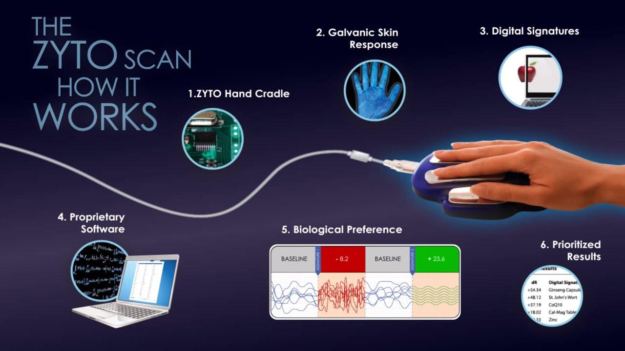 zyto scan fogyás százalékos fogyás kg
